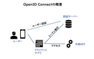 OpenIDConnectの仕組み